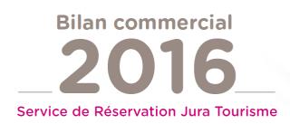 Bilan service de réservation Jura Tourisme 2016